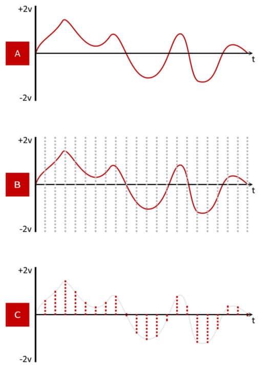 Frecuencia de muestreo. ¿Qué es y cómo funciona?: Frecuencia de muestreo » Onix Mastering Studio